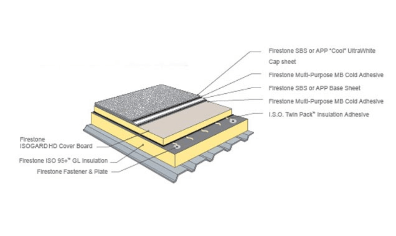 Firestone SBS Modified Bitumen Roofing Systems