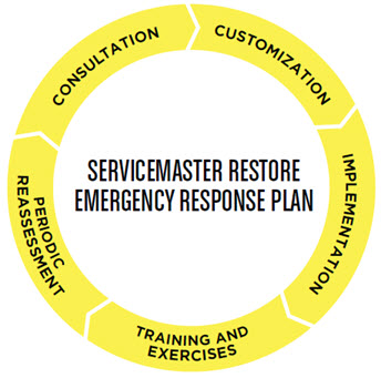 ServiceMaster Restore® Emergency Response Plan