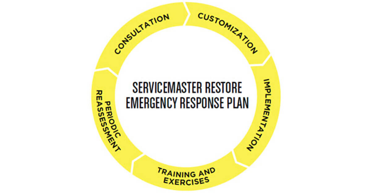 Business Continuity Planning in Kirksville, KY