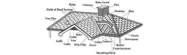 Roofing Layout