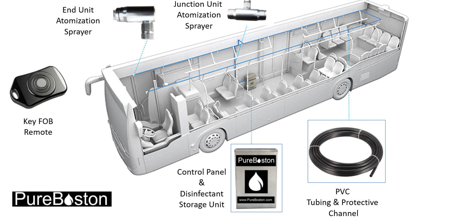 Remote Bus and Subway Disinfection Spray Device - Visualization
