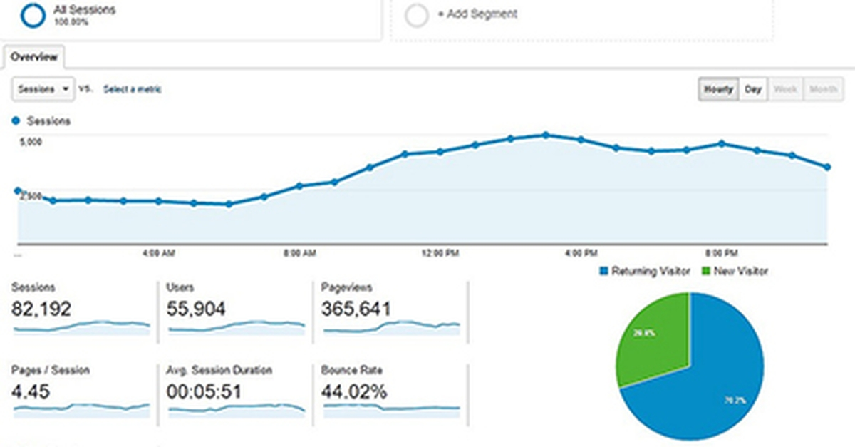 Tuesday Tip - 4 Big Reasons You Should Be Using Google Analytics